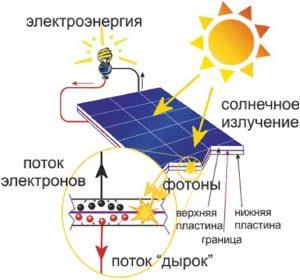схема преобразования солнечной энергии в элементах