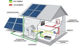 Как расположить солнечную батарею