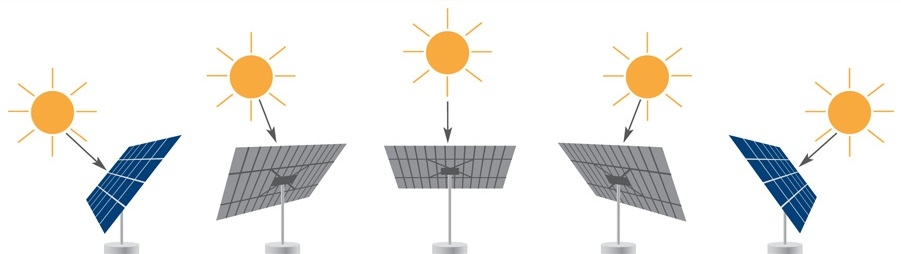 поворотное устройство для солнечной батареи своими руками