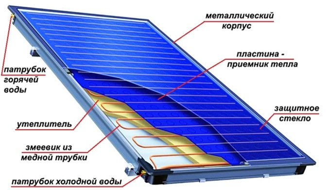 Коллектор Станилова