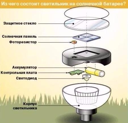 светильник на солнечной батарее своими руками